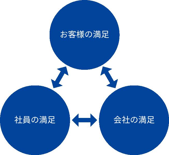 経営理念・経営方針